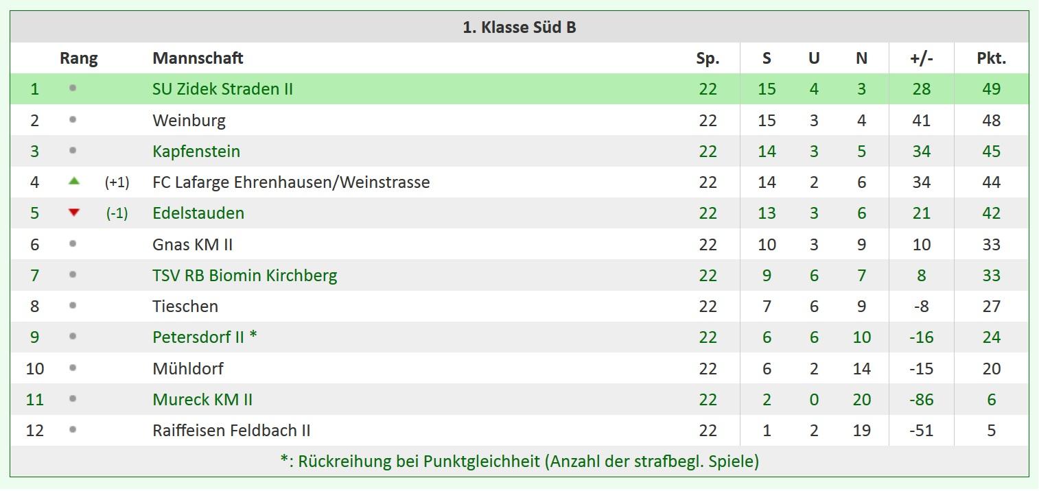 Tabelle1SB15-16